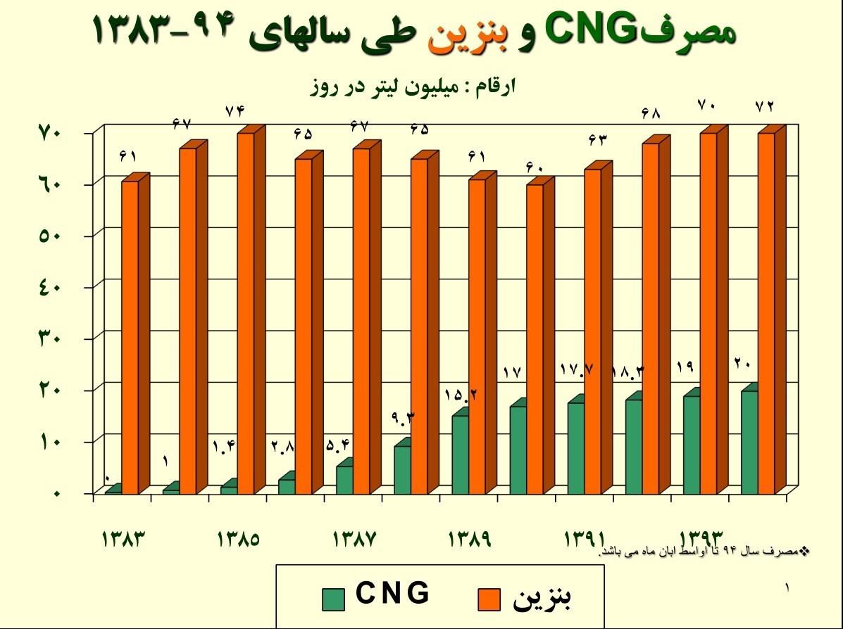 نتیجه تصویری برای مصرف سوخت گاز و بنزین