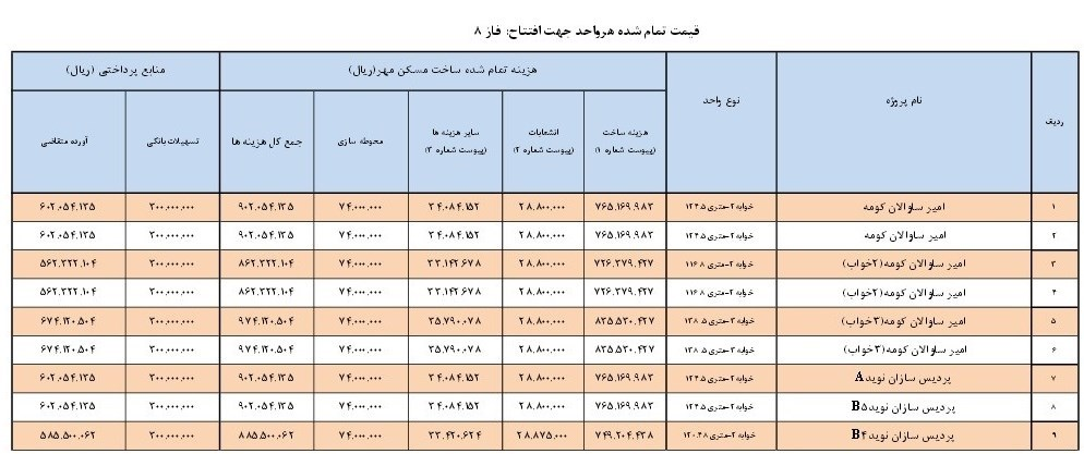 وضعیت مسکن مهر عمران شهر جدید پردیس اخبار مهم مسکن مهر پردیس اخبار تهران اخبار پردیس