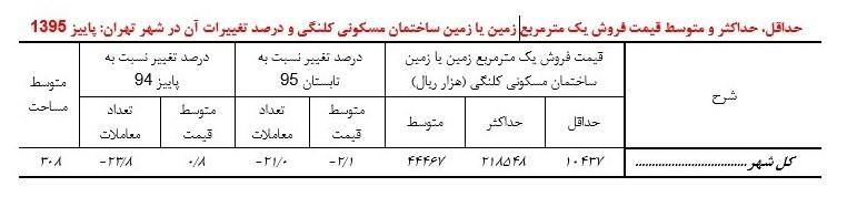 مسکن در تهران 8 درصد گران شد