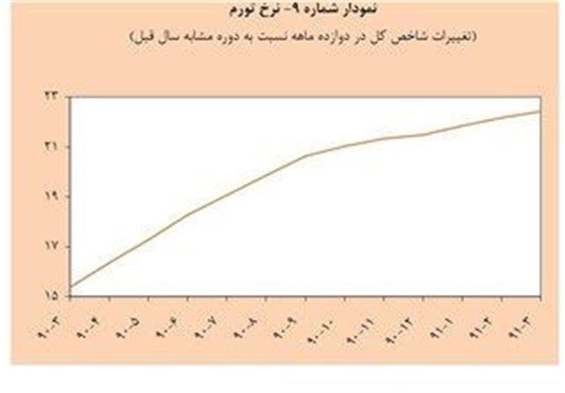 نمودار نرخ تورم