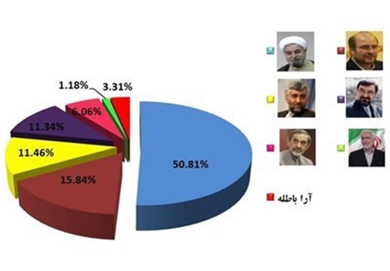 روحانی یقترب من کرسی الرئاسة بأحدث نتائج لفرز الأصوات