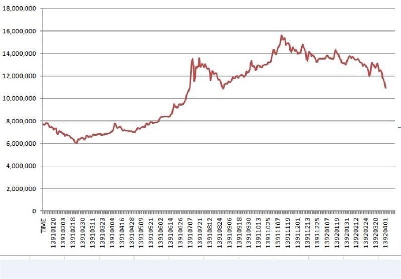 قیمت آنلاین نیم سکه