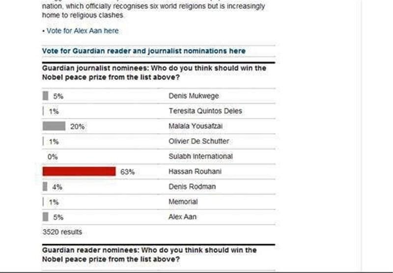استطلاع: الرئیس روحانی یتصدر قائمة مرشحی جائزة نوبل للسلام