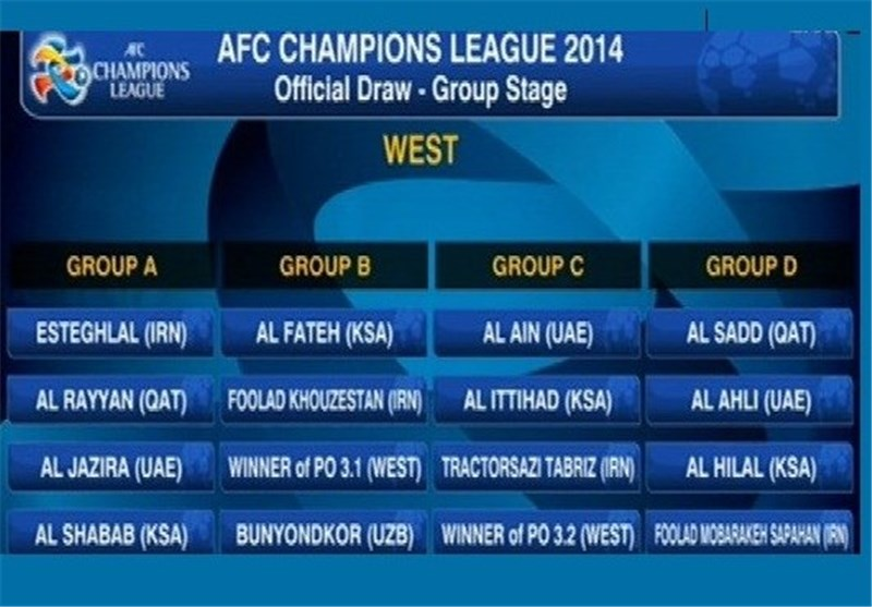 AFC Champions League 2014 Group Stage Draw
