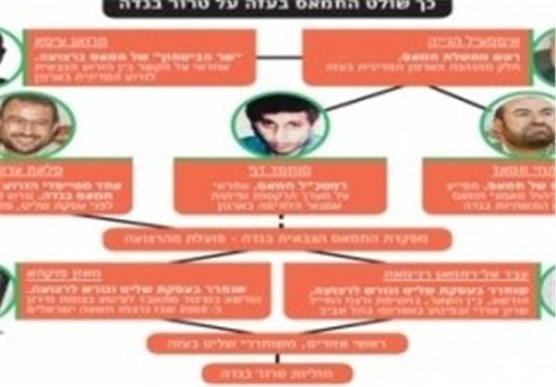 الاحتلال الصهیونی یزعم أن محرری صفقة شالیط یدیرون من قطاع غزة المقاومة بالضفة الغربیة