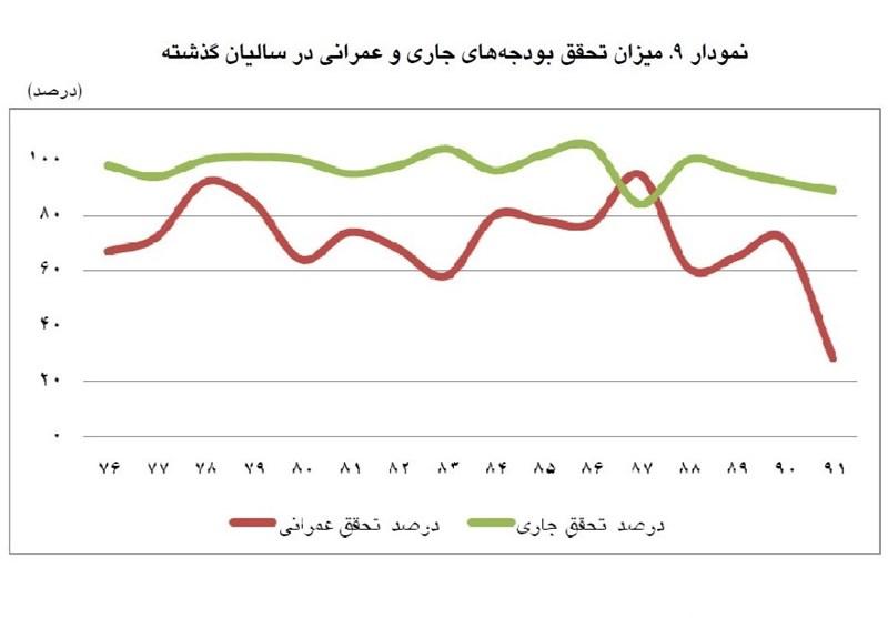 نمودار ۱۶ ساله تحقق بودجه عمرانی/ثبت رکورد جدید در سال ۹۲
