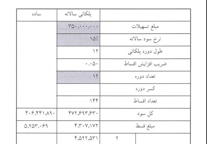جدول اقساط وامهای جدید 35، 50 و 10میلیونی مسکن/ سود 47میلیونی بانک مسکن از وام 35میلیونی