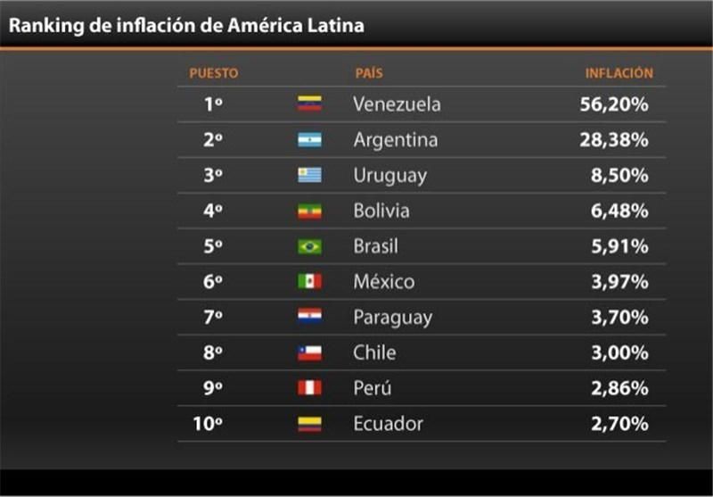 ونزوئلا و آرژانتین بالاترین نرخ تورم در آمریکای لاتین را دارا هستند