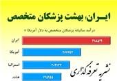 پزشکان ایرانی، پردرآمدترینهای جهان+جدول درآمد پزشکان 10 کشور دنیا