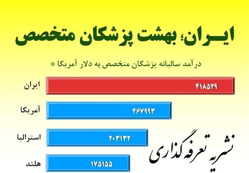 ایران، بهشت درآمد برای پزشکان متخصص+اسناد