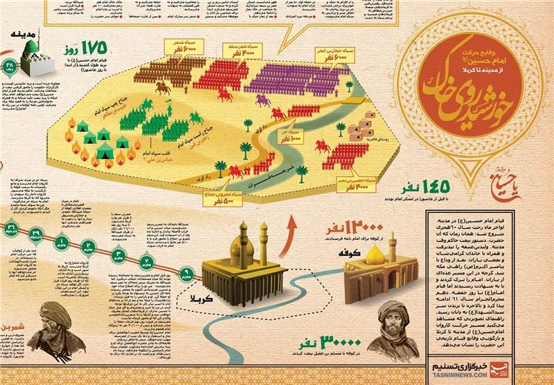 حسين (علیه السلام) امروز كجاست ، چه ميكند و چه ميگويد؟