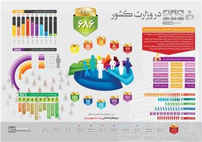 اینفوگرافی/ همه در وزارت کشور