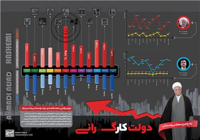 اینفوگرافیک/ بررسی آماری امواج گرانی در دولتهاشمی ــ احمدینژاد