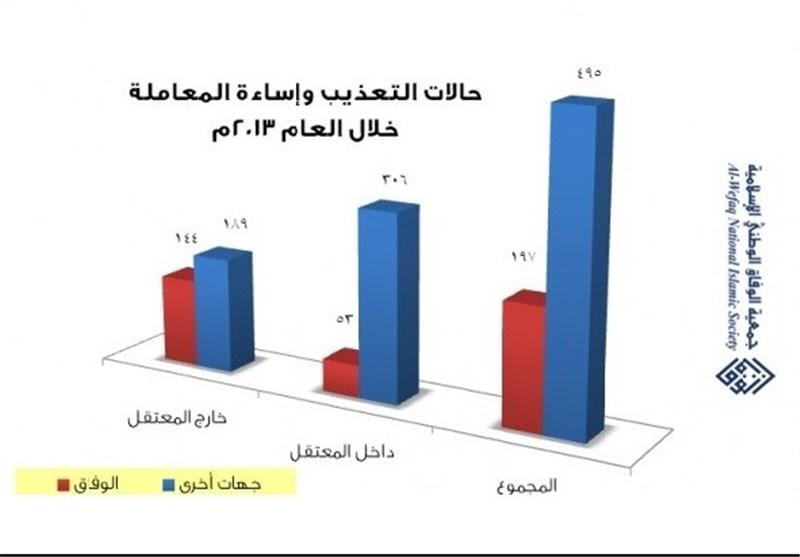 الوفاق: حالات التعذیب بالبحرین عام 2013 تتشابه مع التی رصدتها لجنة تقصی الحقائق عام 2011