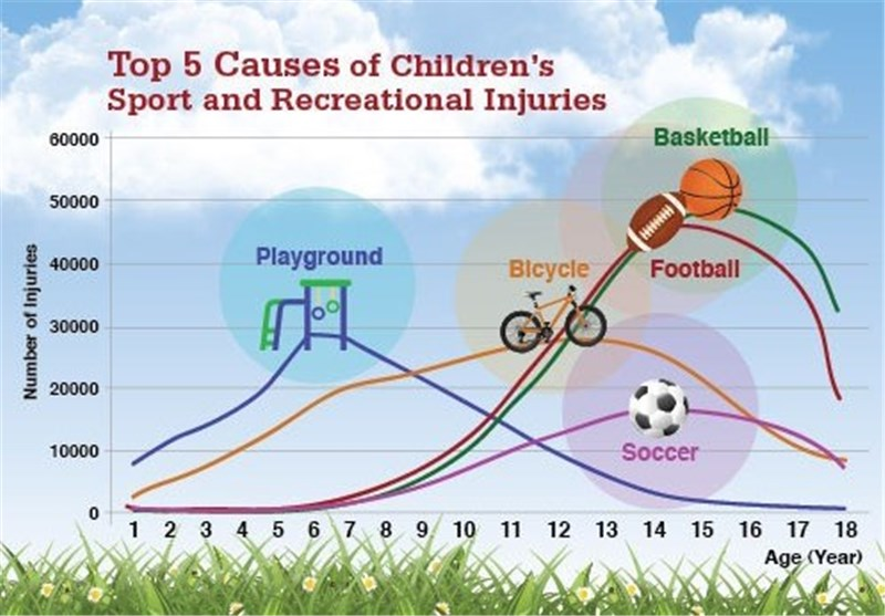 Youth Sports Injury Rates Examined in Study