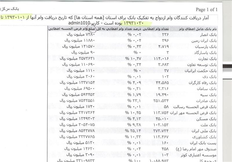 پرداخت وام بانک کشاورزی در اسفند 96 اقتصاد ایران آنلاین - کدام بانک پیشتاز وام ازدواج بود؟