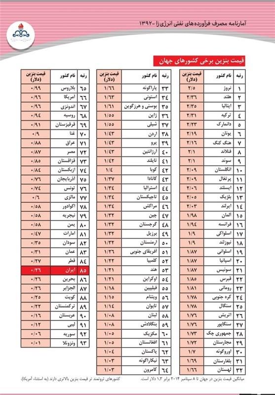 قیمت بنزین دستمزد در کشورها دستمزد در ایران دستمزد در آمریکا حقوق در ایران