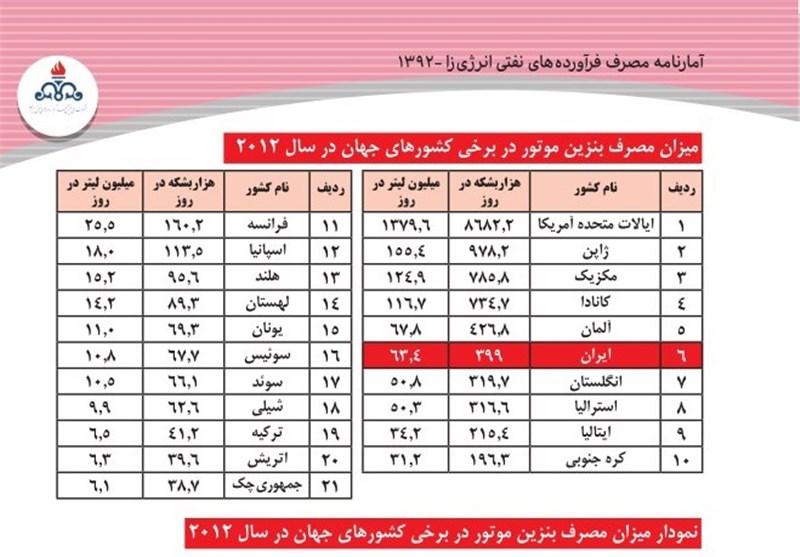 ایران ششمین مصرف کننده بزرگ بنزین در جهان شد