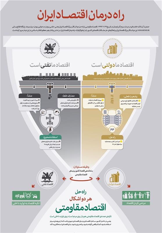 اینفوگرافیک/ راه درمان اقتصاد ایران