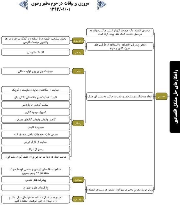 1394011516222936950412010 ۱۰ راهکار امام خامنهای برای کمک به تولید و برونرفت از مشکلات اقتصادی