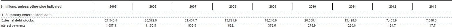 1394021401160519252290610 - ایران ۵ میلیارد دلار سود بابت بدهی خارجی خود پرداخت کرد