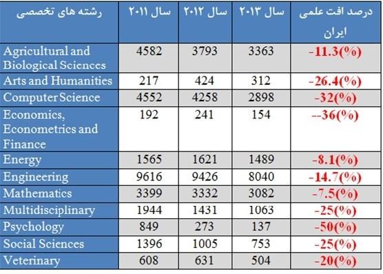 رتبه علمی ایران