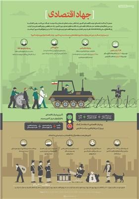 اینفوگرافیک/ جهاد اقتصادی