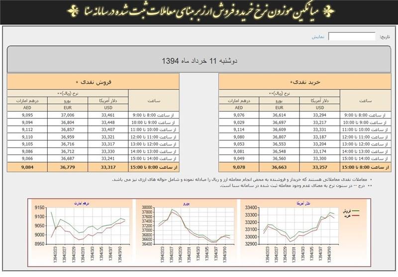 نرخ ارز سنا مبنای معاملات رینگ صادراتی بورس کالا شد