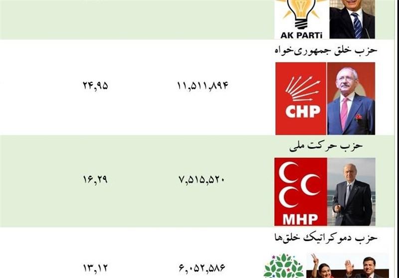 مجله الکترونیکی/ یکشنبه انتخاباتی ترکیه به روایت آمار