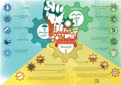 اینفوگرافیک/ چالشها، ضرورتها و ظرفیتهای اقتصاد مقاومتی
