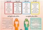 حفظ سلامتی یعنی تنظیم روش زندگی و تغذیه، مطابق مزاج و خصوصیات ذاتی