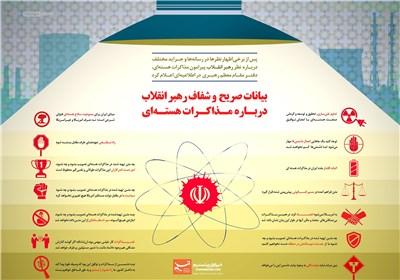 اینفوگرافیک/ بیانات امام خامنهای درباره مذاکرات هستهای