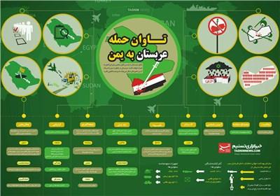 اینفوگرافیک/ تاوان حمله عربستان به یمن