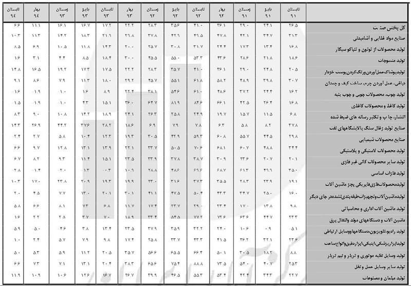 اسناد تقاضای گرانی تولید تکذیب شد+جدول