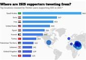 بزرگترین حامیان داعش در توئیتر از کدام کشورها هستند؟