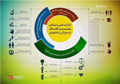 اینفوگرافیک/ تذکرات علمی و فرهنگی رهبر انقـلاب به مسئولان و دانشجویان