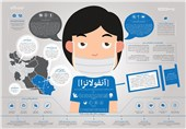 رصد آنفلوانزا در مدارس کشور/شروط تعطیلی مدارس