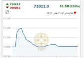 بورس تهران در رتبه آخر منطقه