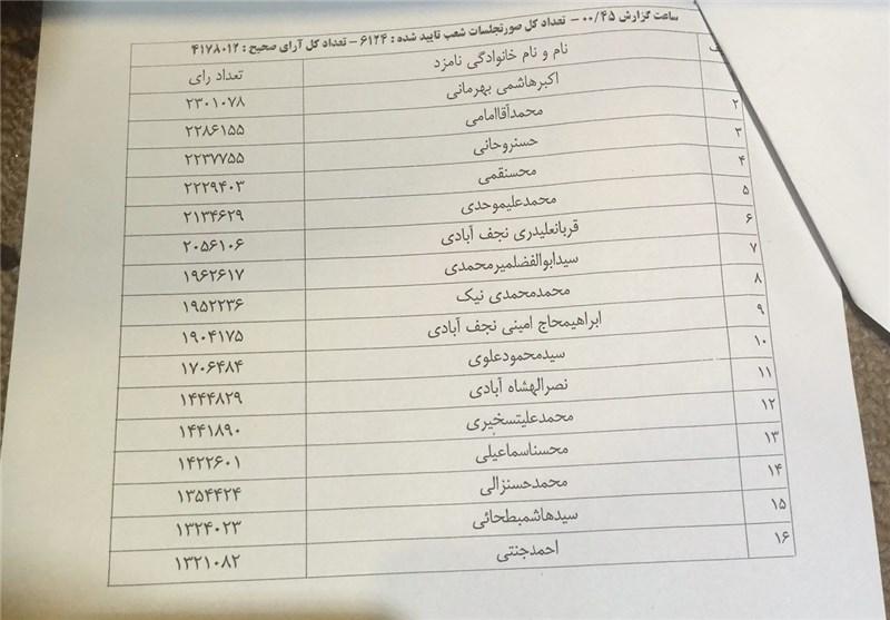 اعلان أحدث النتائج لانتخابات مجلس خبراء القیادة للعاصمة طهران