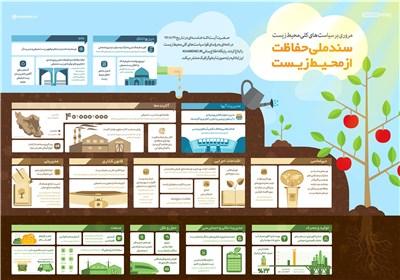 اینفوگرافیک / سند ملی حفاظت از محیط زیست