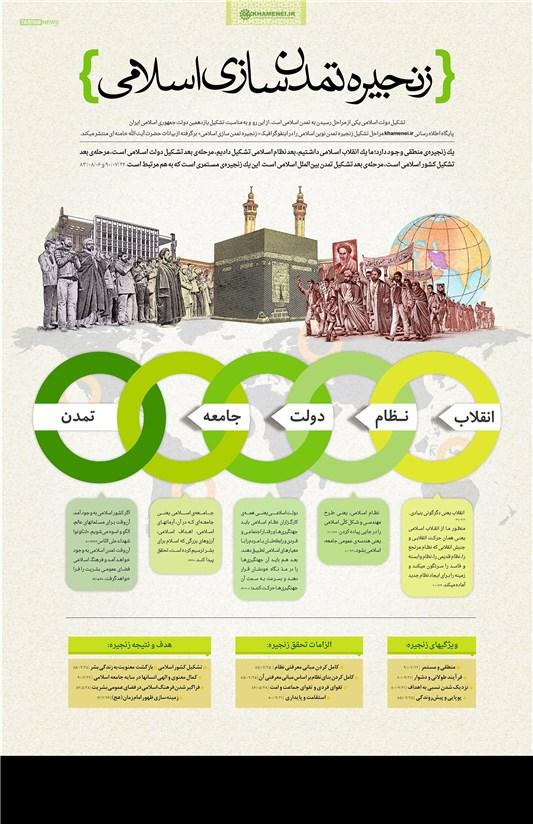 اینفوگرافیک/ زنجیره تمدنسازی اسلامی