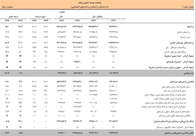 """گزارش """"خرجکرد"""" دولت روحانی منتشر شد/433 هزار میلیارد تومان هزینه جاری؛ 79 هزار میلیارد تومان عمرانی +جدول"""