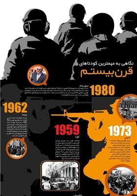 اینفوگرافیک/ مهمترین کودتاهای قرن بیستم!