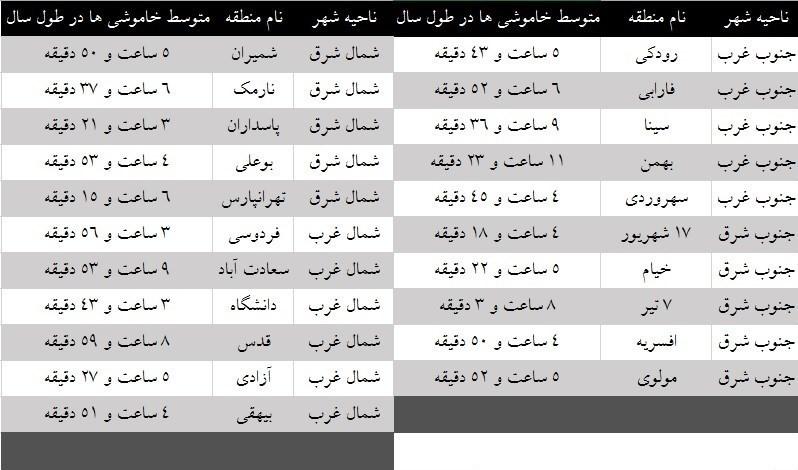 هر منطقه تهران سالانه چقدر قطعی برق دارد؟+جدول