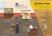 انقلابى بودن درس امام و نیاز امروز کشور