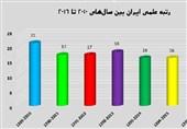 نمودار رتبه علمی ایران