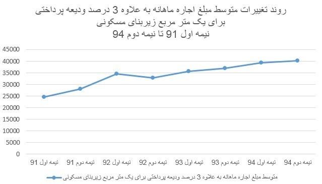 قیمت زمین شیراز