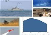 دستاوردهای وزارت دفاع از ابتدای دولت یازدهم تاکنون به روایت آمار + نمودار