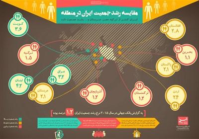 اینفوگرافیک/ مقایسه رشد جمعیت ایران در منطقه
