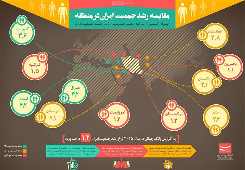 "Image result for مرکز ماهر نشست تخصصی جمعیت"""